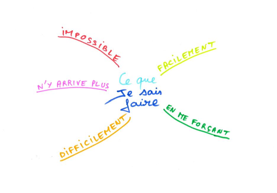 Ce que je sais faire, carte heuristique